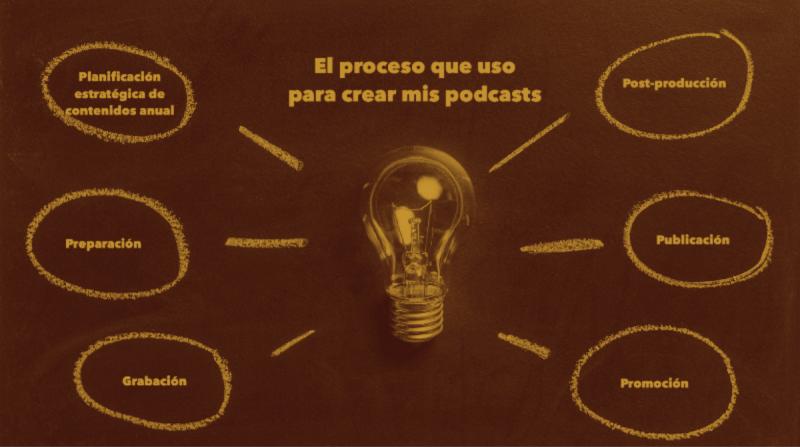 El proceso que uso para crear mis podcasts