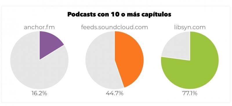 Las plataformas top para alojamiento de podcasts en 2018