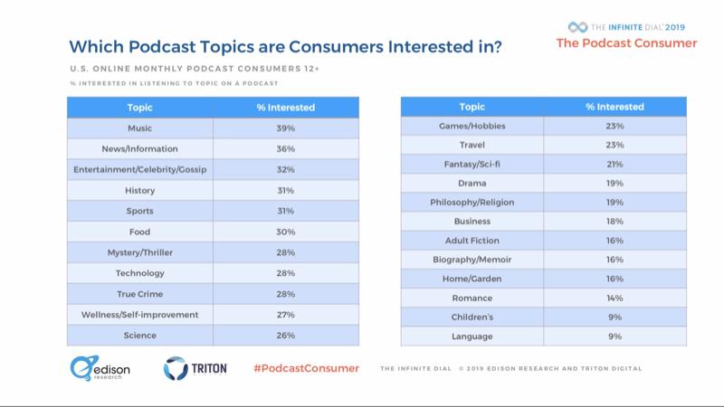Los consumidores de Podcasts, estudio 'Dial infinito 2019'.